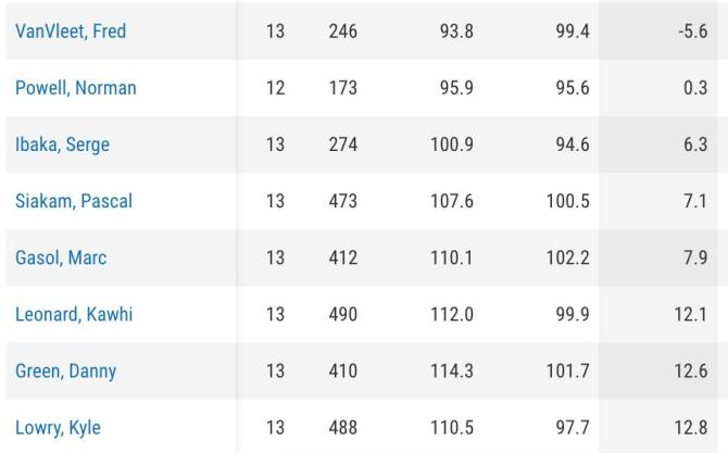 @WalderSports on-court net ratings of Raps with 100+ minutes