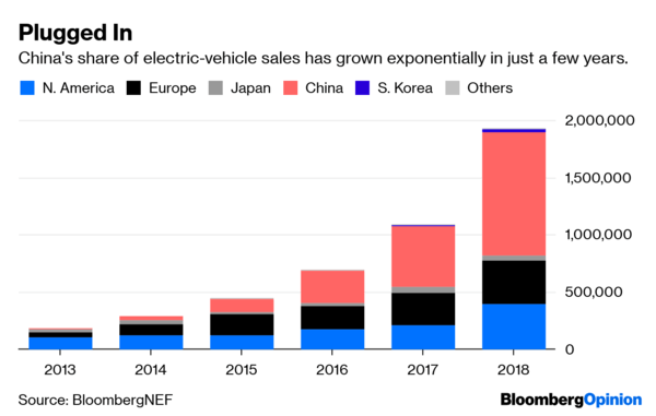 #Lithium supply & Tesla #rEVolution, China's #NewEnergyPlan And The Most Importa... 2