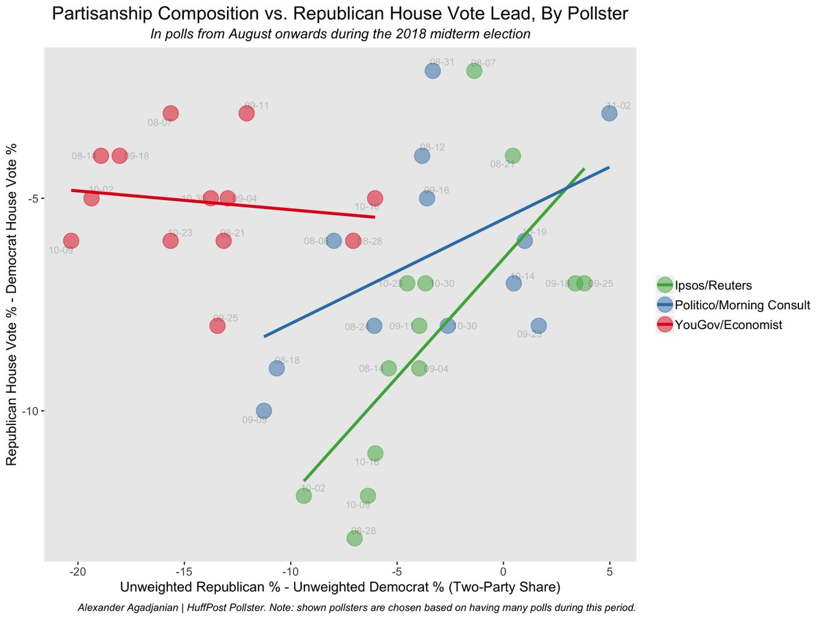 hight resolution of polls that don t adjust for partisan makeup see horserace s determined by sample s partisan composition those that do adjust yougov