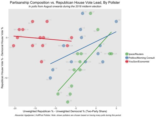 small resolution of polls that don t adjust for partisan makeup see horserace s determined by sample s partisan composition those that do adjust yougov