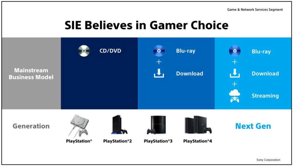 medium resolution of sony interactive entertainment wants to give players their choice of game media