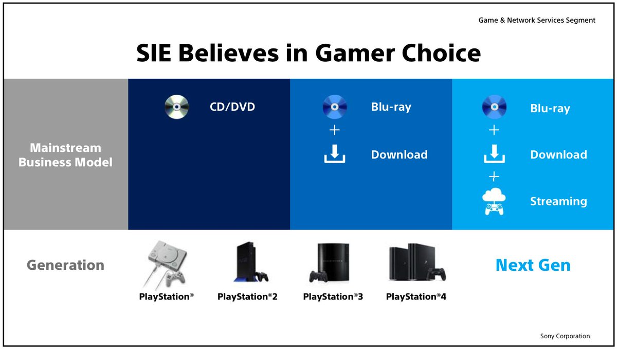 hight resolution of sony interactive entertainment wants to give players their choice of game media
