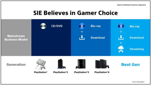small resolution of sony interactive entertainment wants to give players their choice of game media