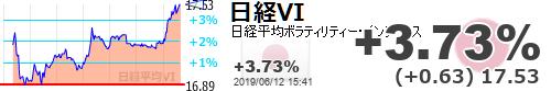 test ツイッターメディア - 【日経平均VI】+3.73% (+0.63) 17.53 https://t.co/axpZWUMXxBhttps://t.co/6xUCW8cDxl