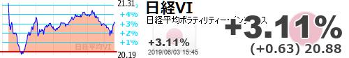 test ツイッターメディア - 【日経平均VI】+3.11% (+0.63) 20.88 https://t.co/to1yrcZKFbhttps://t.co/6xUCW8cDxl