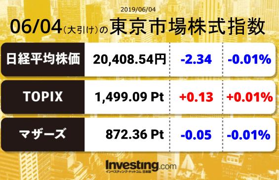 test ツイッターメディア - 2019年6月4日の東京市場株式指数【大引け】 #0.01%日経平均:20,408.54TOPIX:1,499.09マザーズ指数:872.36 https://t.co/fKttfxHoXA