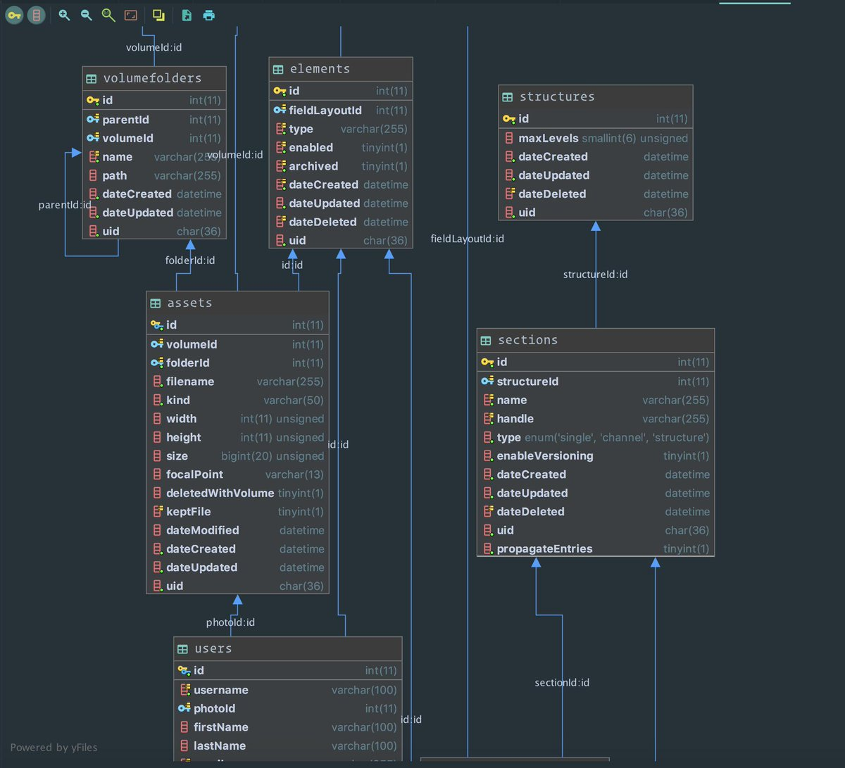 hight resolution of  is database visualization via right clicking on the database then choose diagrams show diagram php phpstorm craftcmspic twitter com yhaqqx8l3i