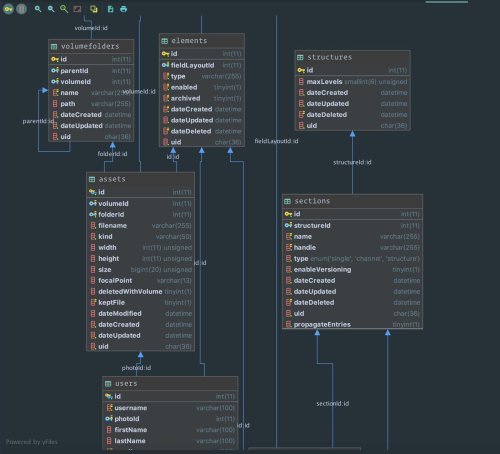 small resolution of  is database visualization via right clicking on the database then choose diagrams show diagram php phpstorm craftcmspic twitter com yhaqqx8l3i