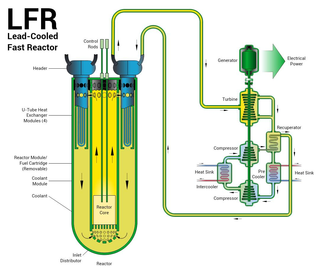 hight resolution of nope https en wikipedia org wiki molten salt reactor experiment pic twitter com 2u7atf5gp0