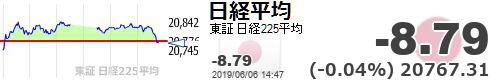 test ツイッターメディア - マイ転。。(´・ω・`)【日経平均】-8.79 (-0.04%) 20767.31 https://t.co/TkAaDXPbIQhttps://t.co/ikPCIfK5g2