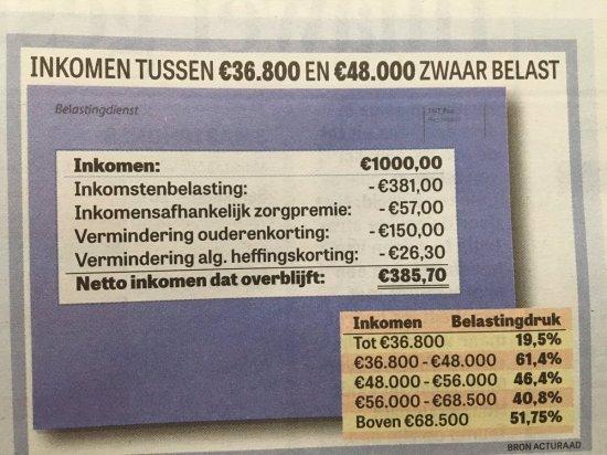 #Rutte3 beleid en dan tegen bedrijven zeggen dat ze wat moeten doen aan de inkomens van de burgers.