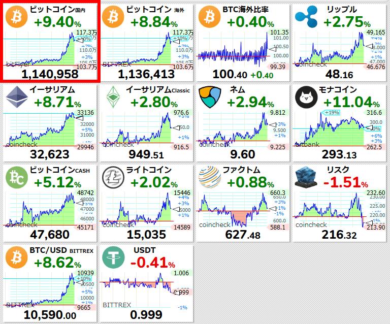 test ツイッターメディア - 【ビットコイン国内 #BTC/JPY 24時間変動比】+9.40% (+98080) 1140958 #仮想通貨 #暗号通貨 #bitFlyer #ビットフライヤー https://t.co/dS01aWxARxhttps://t.co/G5YuLmmUqi