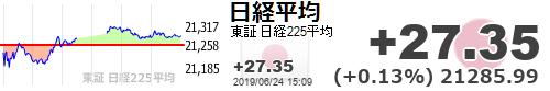 test ツイッターメディア - 【日経平均】+27.35 (+0.13%) 21285.99 https://t.co/FD5EWxYq5ihttps://t.co/YkdsseZQRb