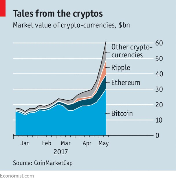 New kids on the blockchain: bitcoin is far from the only game in town (by me)