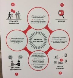 commisaid community engagement and accountability at redcrescent redcrosspic twitter com iynjaubrmx [ 900 x 1200 Pixel ]