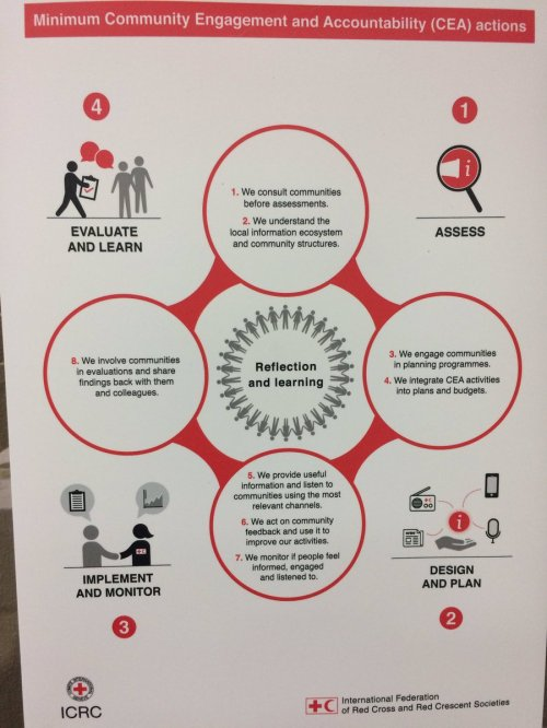 small resolution of  commisaid community engagement and accountability at redcrescent redcrosspic twitter com iynjaubrmx