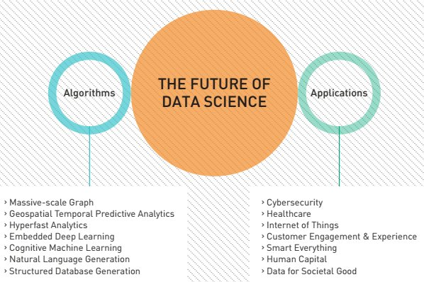The Future of Data Science in One Picture | #DataScience #BigData #RT