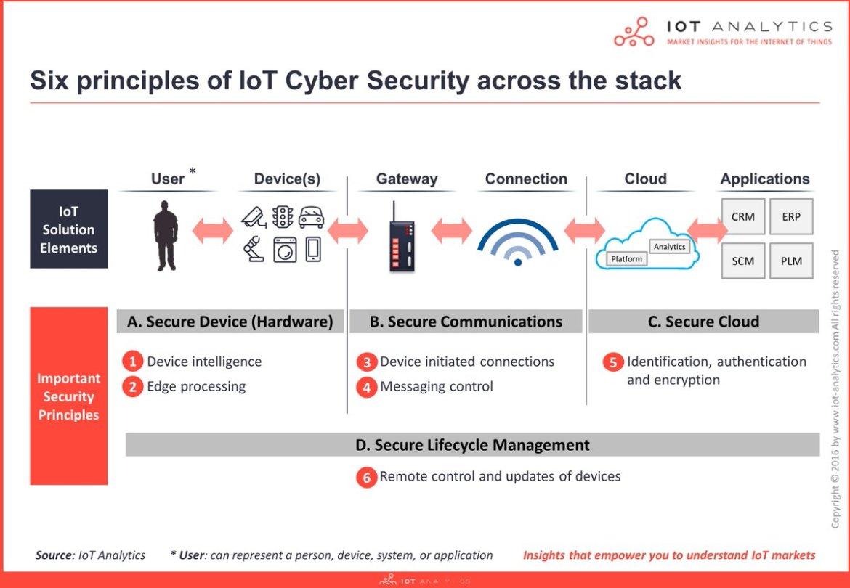 Understanding #IoT #Security (Part 1 of 3):   #Liveworx #CyberSecurity
