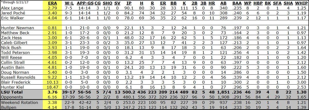 LSU Baseball Final Regular Season Stats | TigerDroppings.com