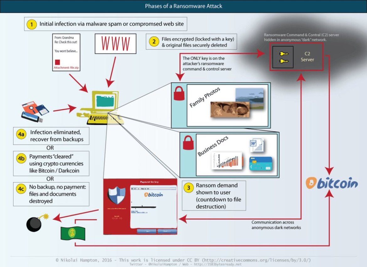 What is Ransomware?  @wef #CyberSecurity #Malware #IoT #Ransomware #cto