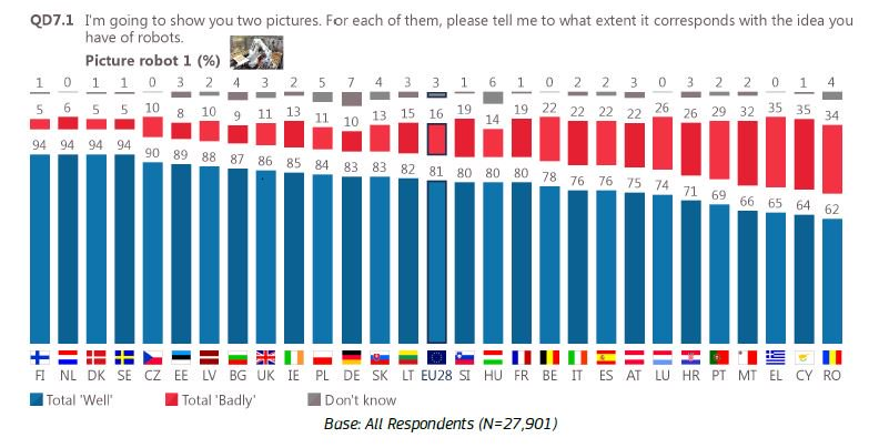 test Twitter Media - What do Europeans think about #robots & artificial intelligence? Data per country in the new #Eurobarometer https://t.co/uEDFqdtxuO #AI https://t.co/rNEfpObDrY
