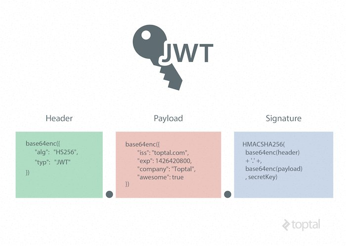 JSON Web Token Tutorial: An Example in Laravel and AngularJS  via @saifeecomputer