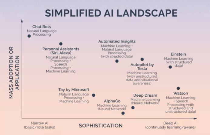 #AI Names to Watch in 2017 @brianpetro_  Mass #Adoption vs. Sophistication