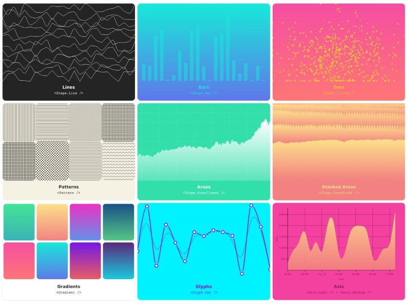 #ReactJS + #D3JS = vx, a new #datavisualization library for React:   #D3
