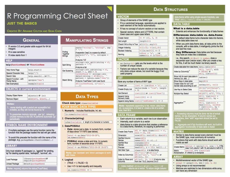 R and Python cheatsheets #abdsc