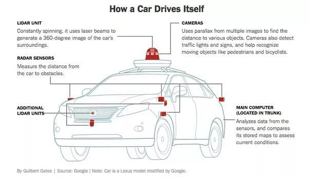 What kind of #machinelearning algorithms do the #driverlesscars use?  #AI #ML