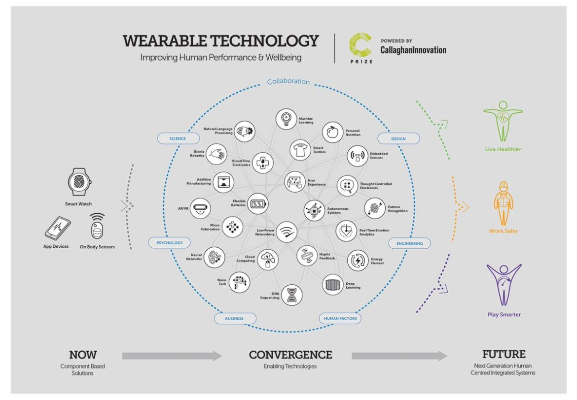 World of #wearabletech showcased in new infographic  #IoT #wearables