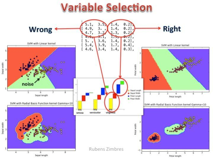 The Practical Importance of Feature Selection #MachineLearning