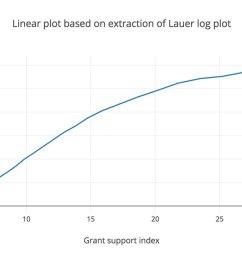 used this tool http arohatgi info webplotdigitizer app to make this plot https plot ly create fid arjunraj 1 dim returns past  [ 1200 x 672 Pixel ]