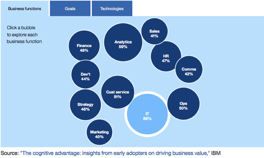 #dataviz #bigdata #artificialIntelligence #insights  How businesses are using #AI