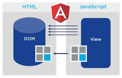 The mechanics of DOM updates in Angular @maxim_koretskyi  #Angularjs #Javascript #webdev
