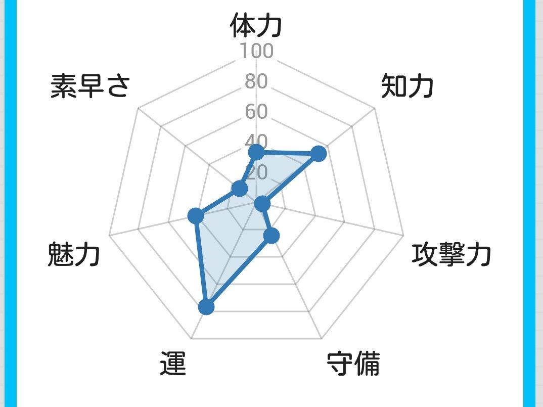 #名前診斷 hashtag on Twitter