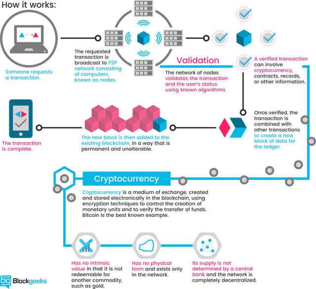 #Blockchain and the #IoT - How it works?