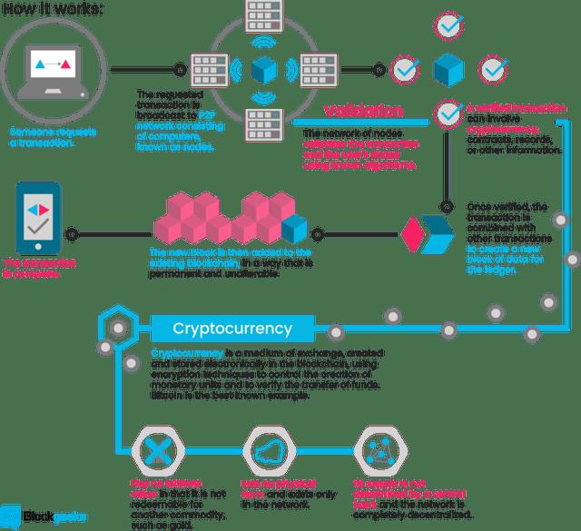 #Blockchain and the #IoT - How it works?  #cio #PostAppEra