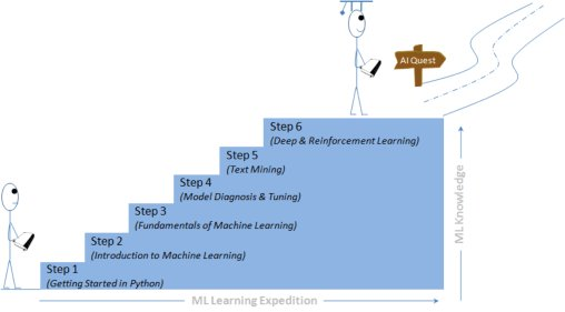 Book: Mastering #MachineLearning with Python in Six Steps #abdsc