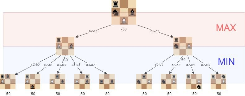 A step-by-step guide to building a simple #chess #AI using #Javascript