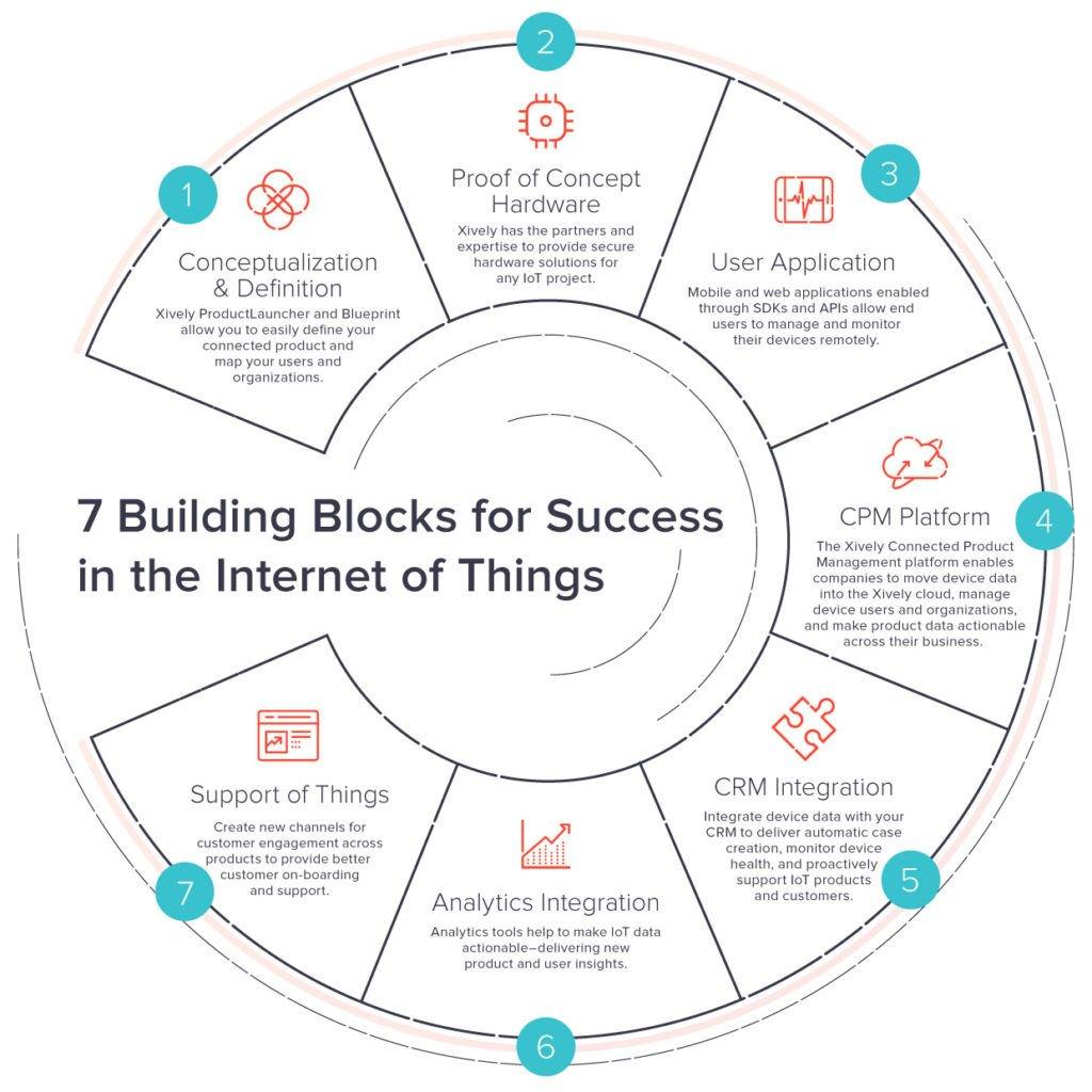 7 Building Blocks For IoT Success   #Analytics #IoT #RT