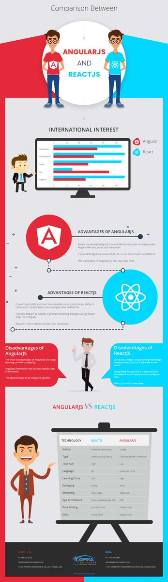 Comparison between AngularJS and ReactJS