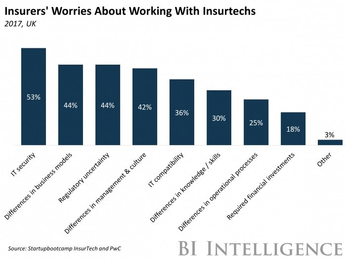 #Insurtech is targeting the #backoffice    #AI #fintech @Sbootcamp @sbcInsurTech @PwC