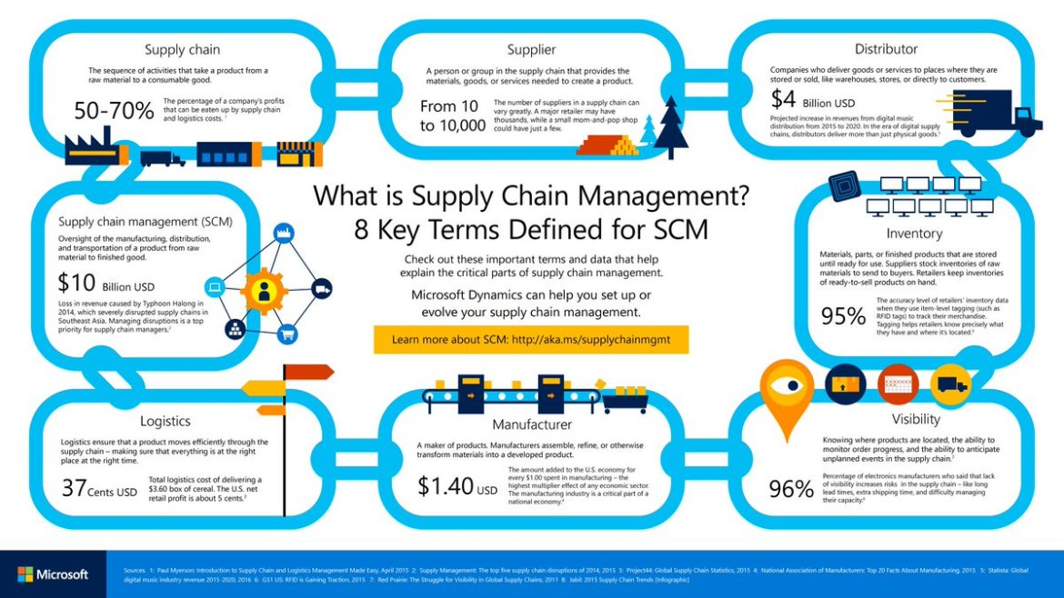 How #iot & #blockchain will transform #SupplyChain management ?  #scm #data  #business