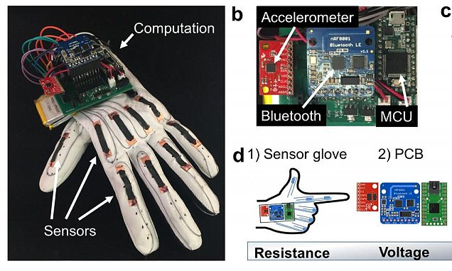 Glove can translate sign language into text messages  @IrmaRaste #HealthTech @akwyz #IoT