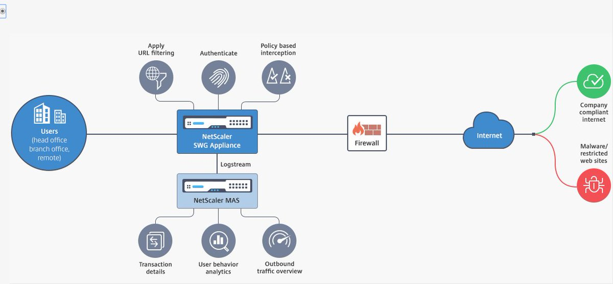 citrix netscaler diagram ez wiring carl stalhood on twitter how do i secure web gateway