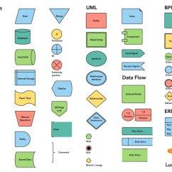 Business Process Flow Diagram Symbols Vehicle Wiring Flowchart Symbol Cheat Sheet In Word