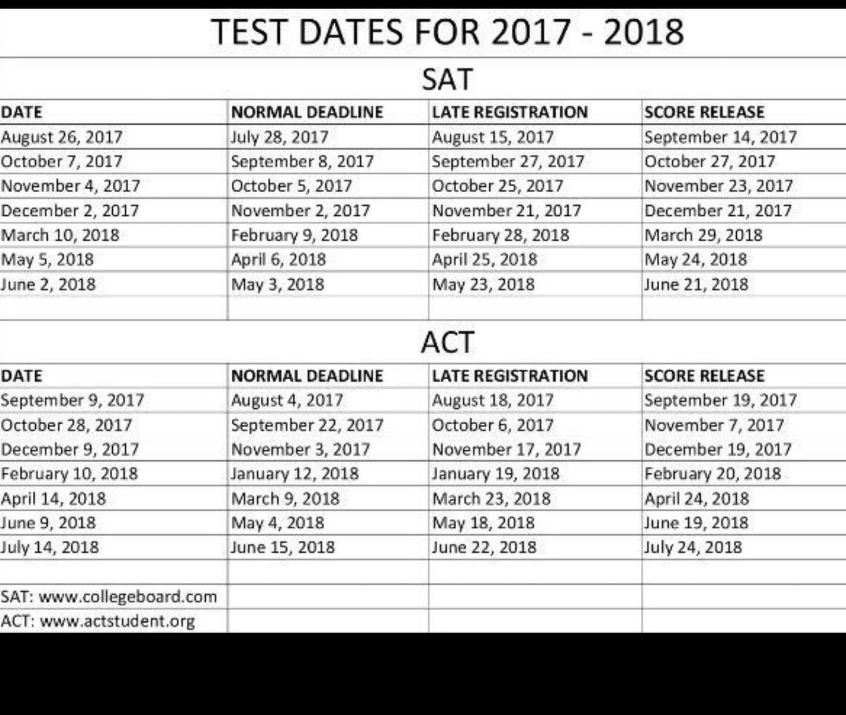 Test Dates 2018 Act