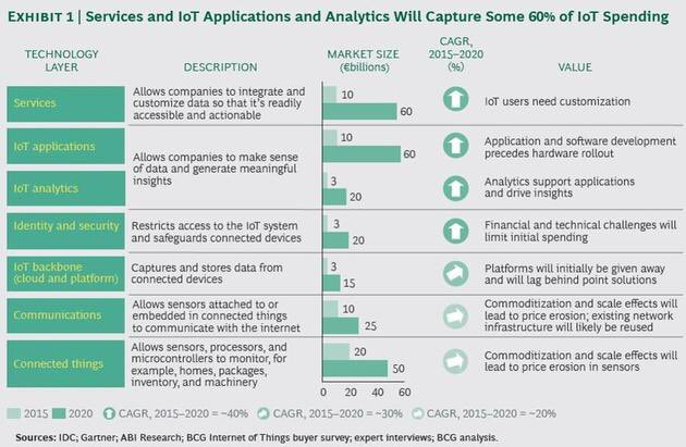 The Internet of Things market is projected to reach $267 billion by 2020.