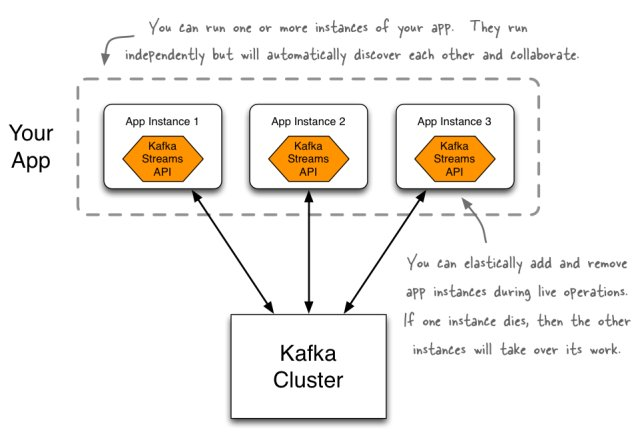 How to Use the Kafka Streams API. #BigData #DataScience #ApacheKafka #Analytics #APIs